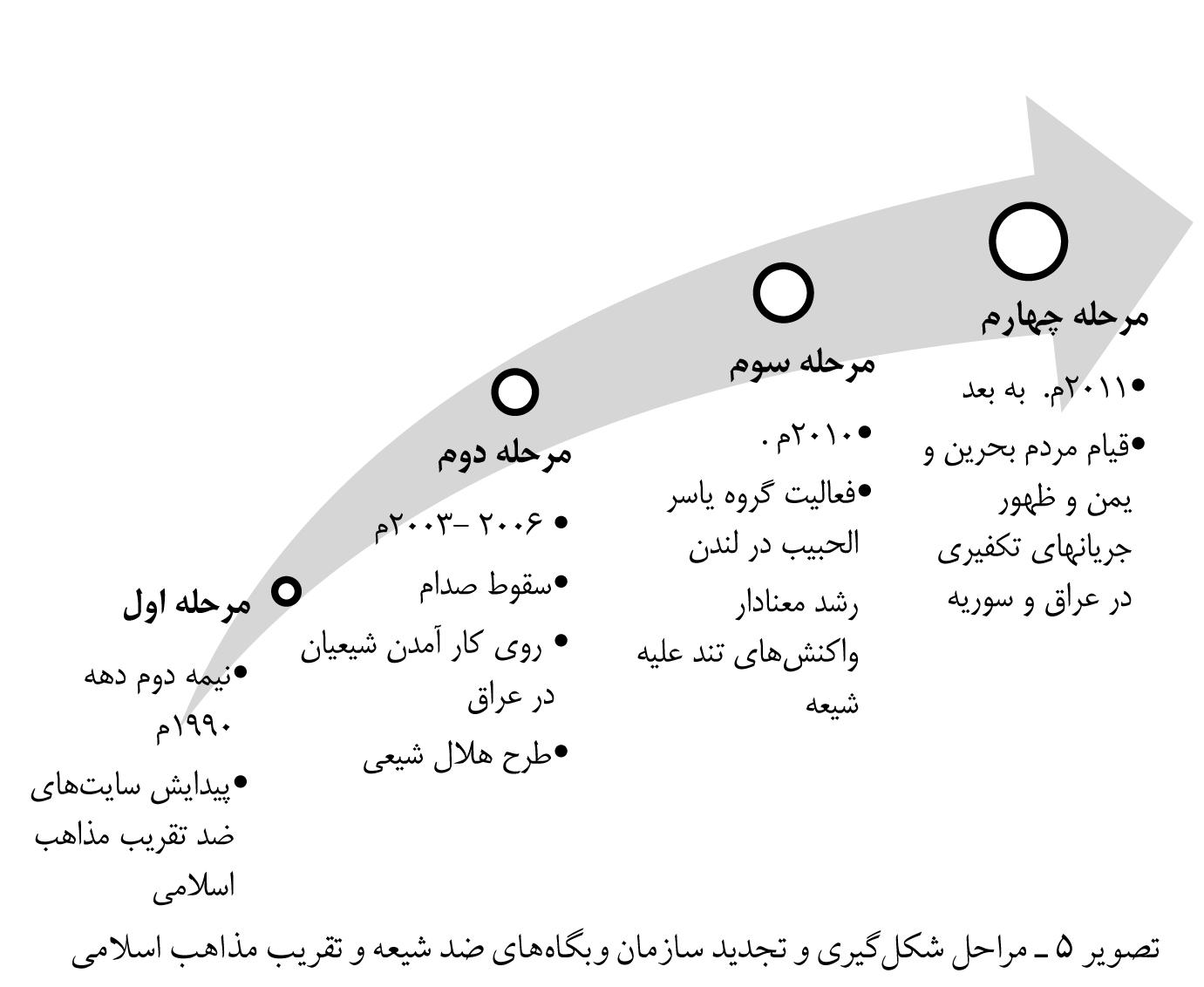 تصویر شماره 5 - مراحل شکل گیری و تجدید سازمان وبگاه های ضد شیعه.jpg