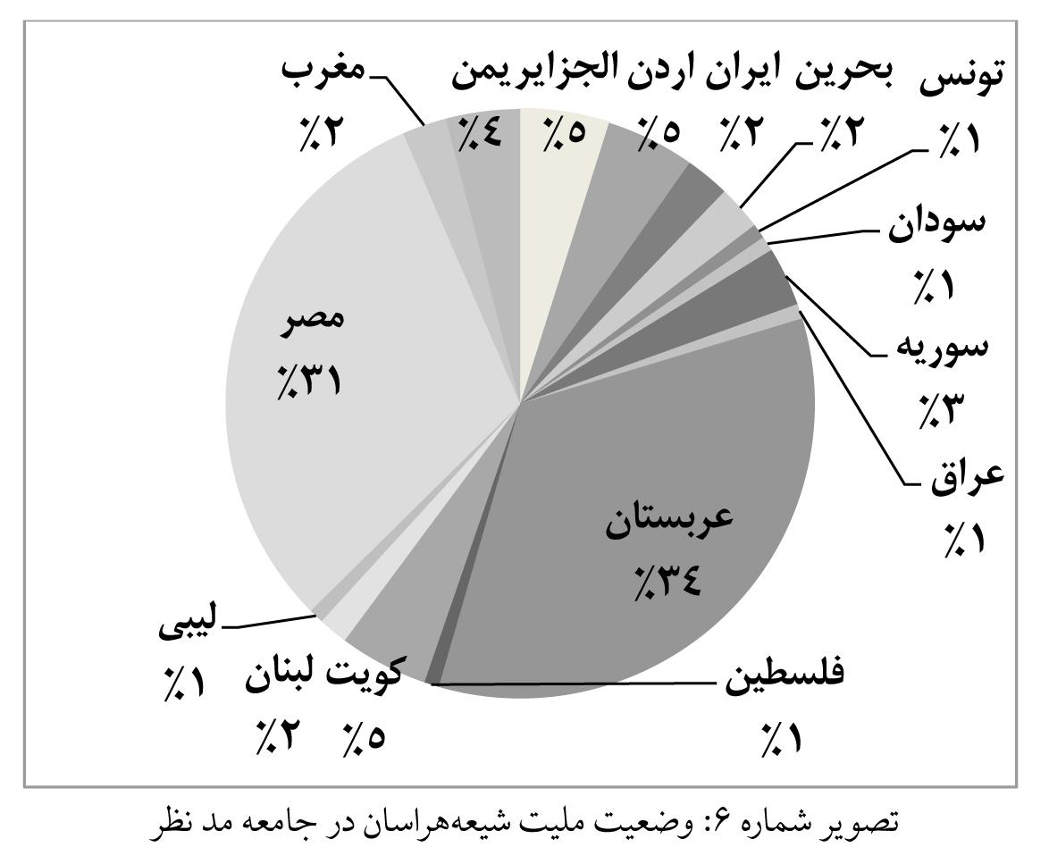 تصویر شماره 6 - وضعیت ملیت شیعه هراسان در جامعه مد نظر.jpg